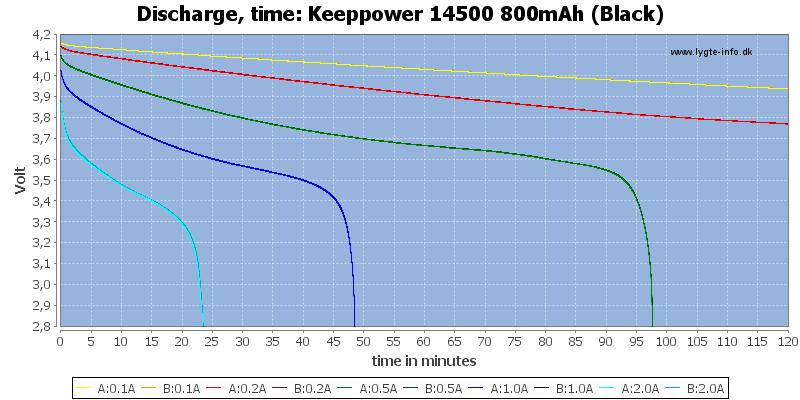 Keeppower%2014500%20800mAh%20(Black)-CapacityTime