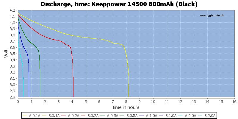 Keeppower%2014500%20800mAh%20(Black)-CapacityTimeHours