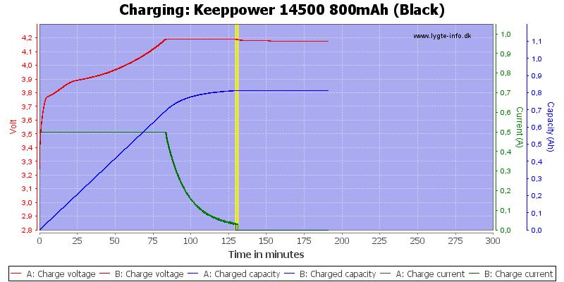 Keeppower%2014500%20800mAh%20(Black)-Charge