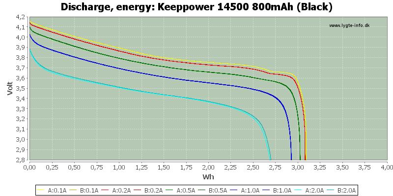 Keeppower%2014500%20800mAh%20(Black)-Energy