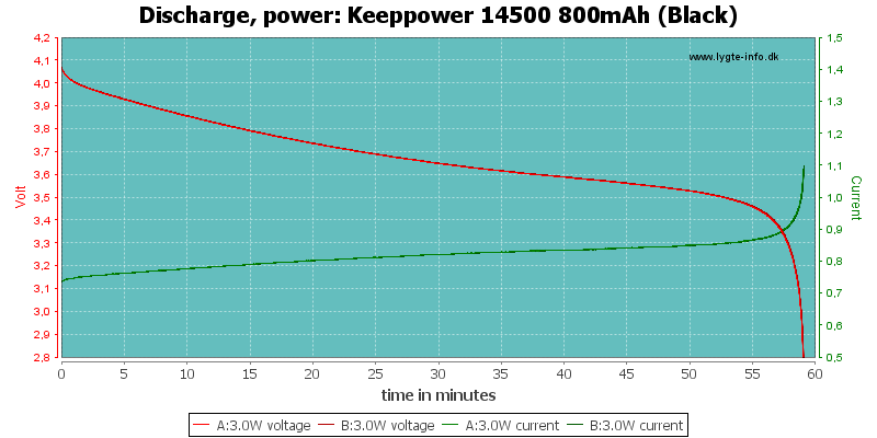 Keeppower%2014500%20800mAh%20(Black)-PowerLoadTime
