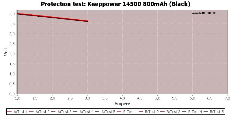 Keeppower%2014500%20800mAh%20(Black)-TripCurrent