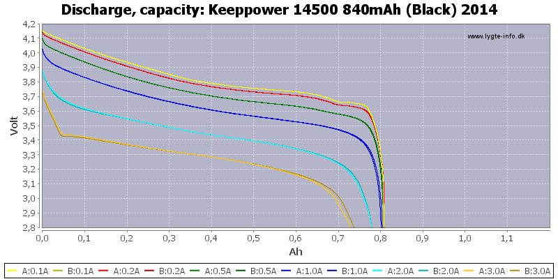Keeppower%2014500%20840mAh%20(Black)%202014-Capacity