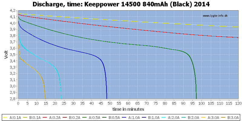 Keeppower%2014500%20840mAh%20(Black)%202014-CapacityTime