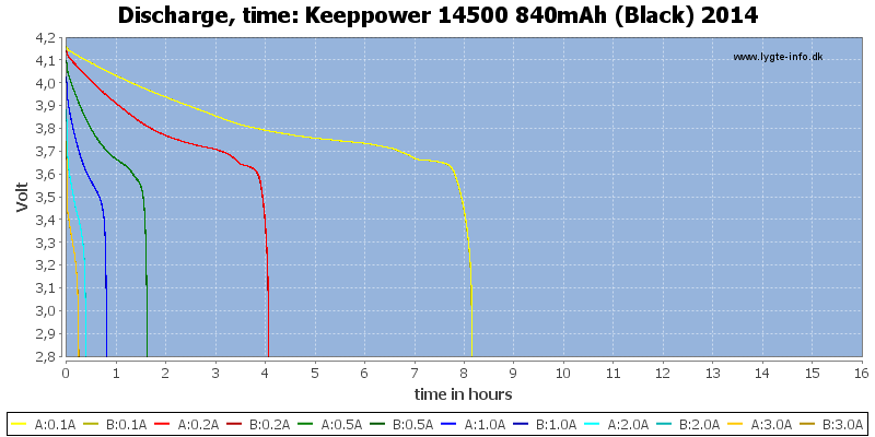 Keeppower%2014500%20840mAh%20(Black)%202014-CapacityTimeHours