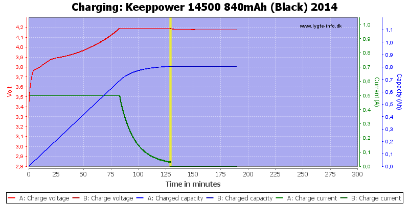 Keeppower%2014500%20840mAh%20(Black)%202014-Charge