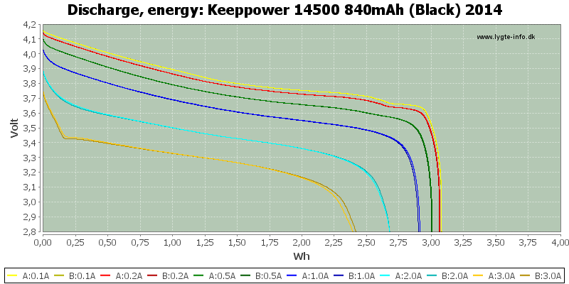 Keeppower%2014500%20840mAh%20(Black)%202014-Energy