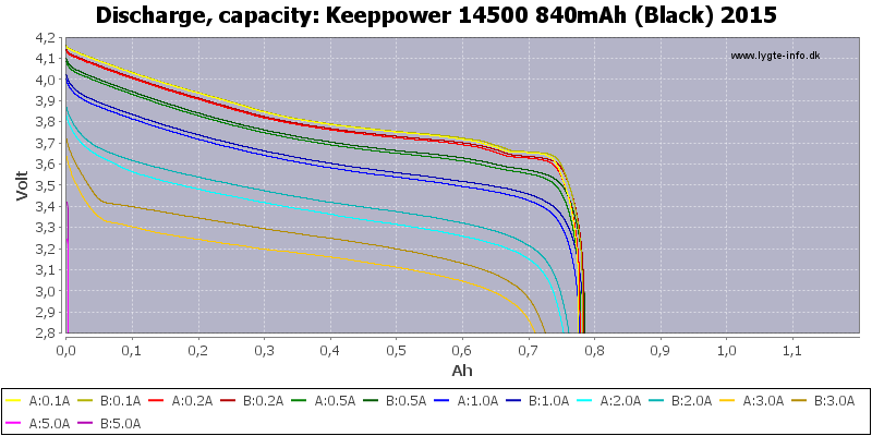 Keeppower%2014500%20840mAh%20(Black)%202015-Capacity