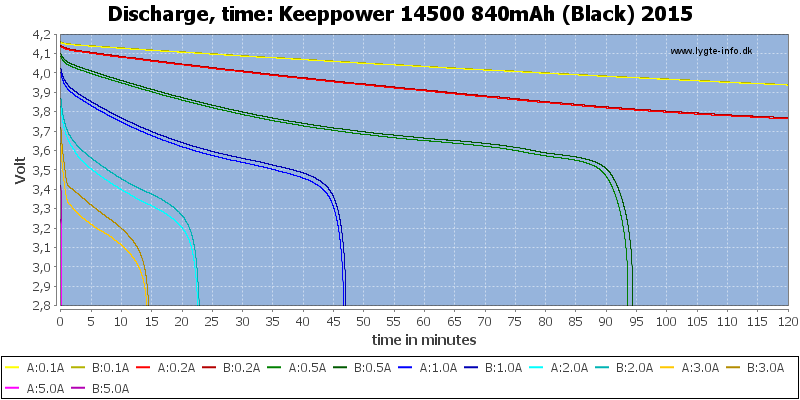Keeppower%2014500%20840mAh%20(Black)%202015-CapacityTime