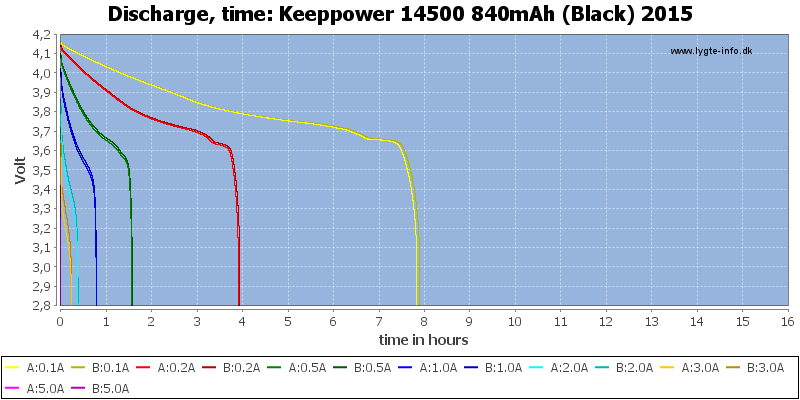 Keeppower%2014500%20840mAh%20(Black)%202015-CapacityTimeHours