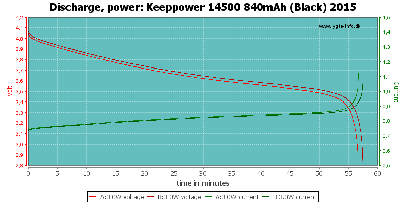 Keeppower%2014500%20840mAh%20(Black)%202015-PowerLoadTime