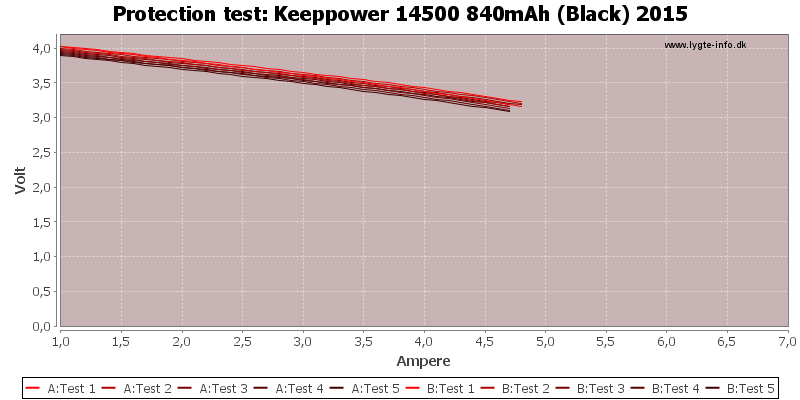 Keeppower%2014500%20840mAh%20(Black)%202015-TripCurrent