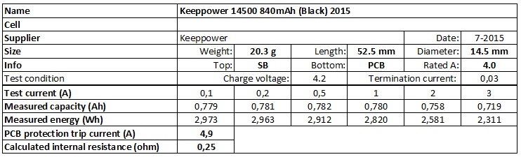 Keeppower%2014500%20840mAh%20(Black)%202015-info
