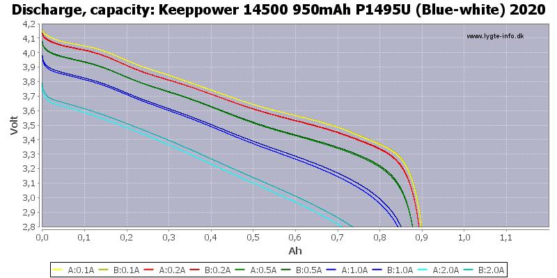 Keeppower%2014500%20950mAh%20P1495U%20(Blue-white)%202020-Capacity