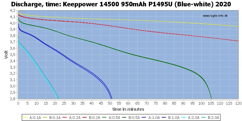 Keeppower%2014500%20950mAh%20P1495U%20(Blue-white)%202020-CapacityTime