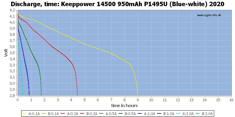 Keeppower%2014500%20950mAh%20P1495U%20(Blue-white)%202020-CapacityTimeHours