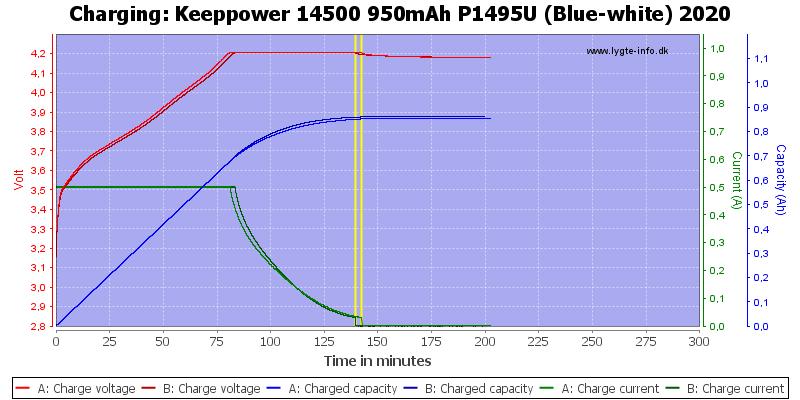 Keeppower%2014500%20950mAh%20P1495U%20(Blue-white)%202020-Charge
