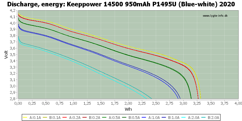 Keeppower%2014500%20950mAh%20P1495U%20(Blue-white)%202020-Energy