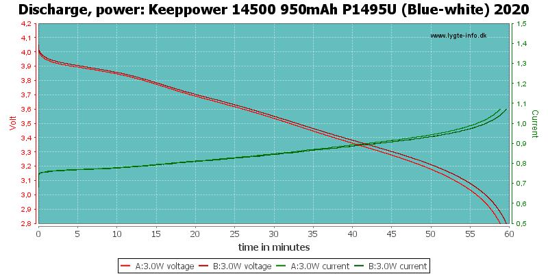 Keeppower%2014500%20950mAh%20P1495U%20(Blue-white)%202020-PowerLoadTime