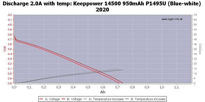 Keeppower%2014500%20950mAh%20P1495U%20(Blue-white)%202020-Temp-2.0