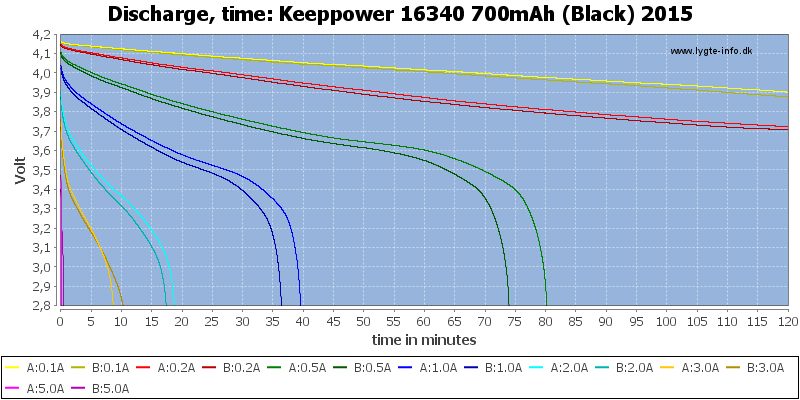 Keeppower%2016340%20700mAh%20(Black)%202015-CapacityTime