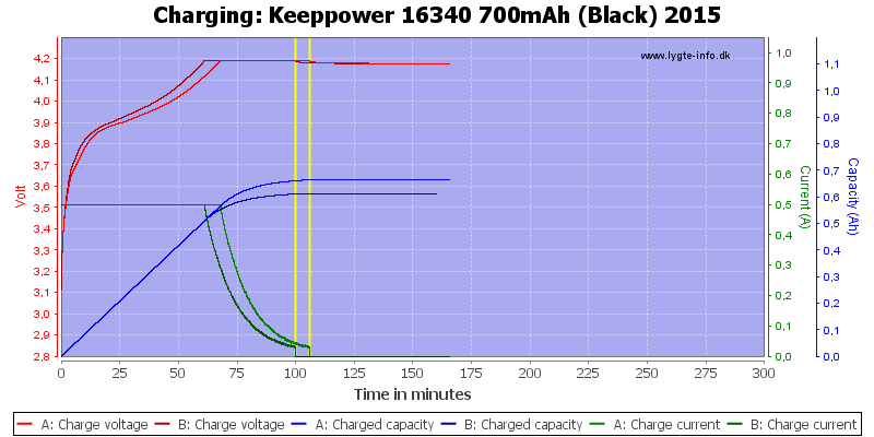 Keeppower%2016340%20700mAh%20(Black)%202015-Charge