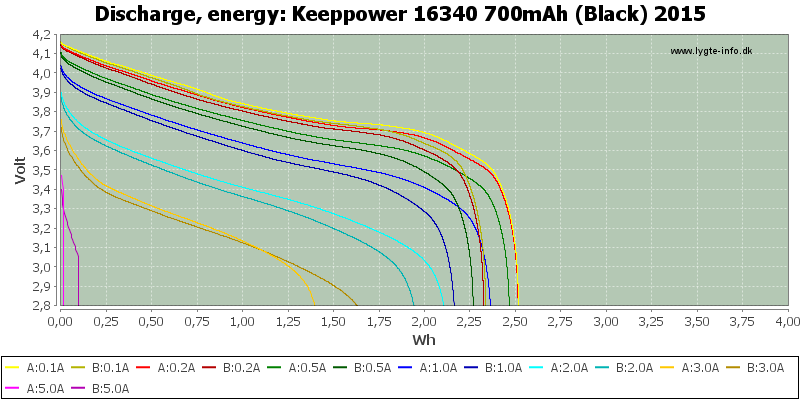 Keeppower%2016340%20700mAh%20(Black)%202015-Energy