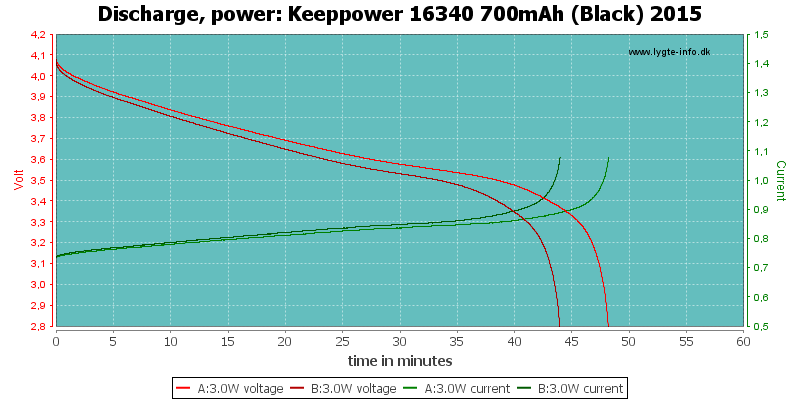 Keeppower%2016340%20700mAh%20(Black)%202015-PowerLoadTime