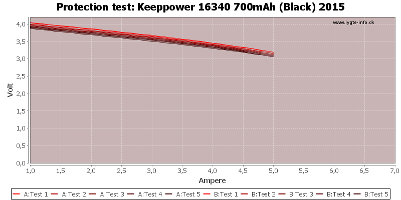 Keeppower%2016340%20700mAh%20(Black)%202015-TripCurrent