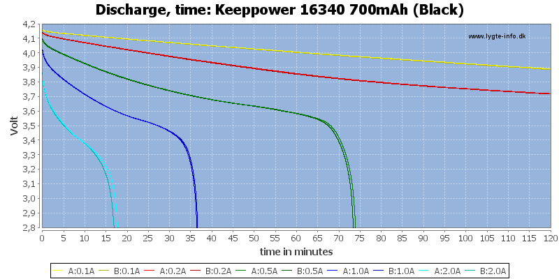 Keeppower%2016340%20700mAh%20(Black)-CapacityTime