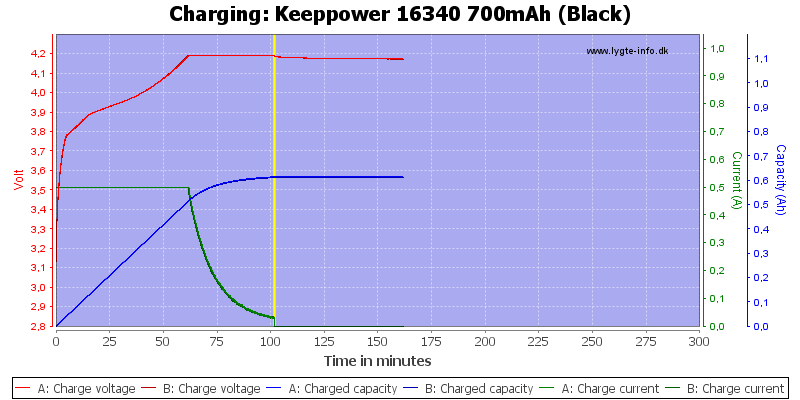 Keeppower%2016340%20700mAh%20(Black)-Charge