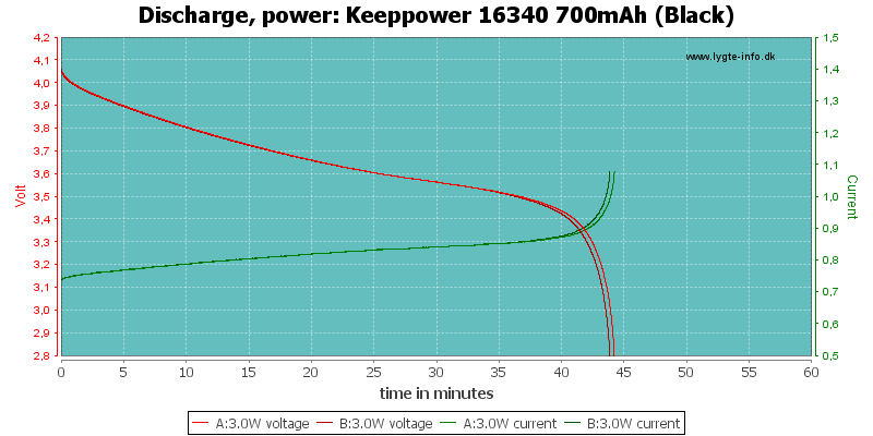 Keeppower%2016340%20700mAh%20(Black)-PowerLoadTime