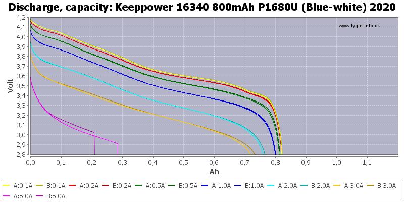Keeppower%2016340%20800mAh%20P1680U%20(Blue-white)%202020-Capacity