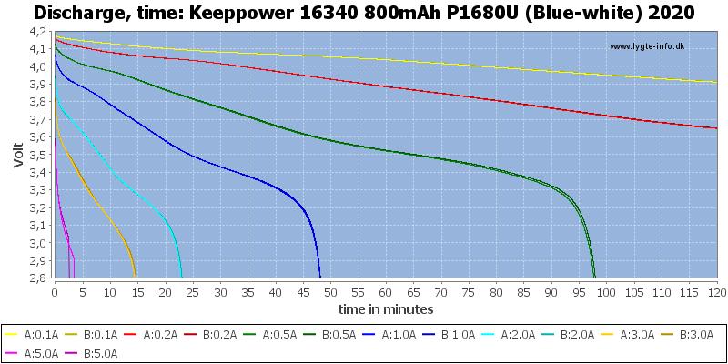 Keeppower%2016340%20800mAh%20P1680U%20(Blue-white)%202020-CapacityTime
