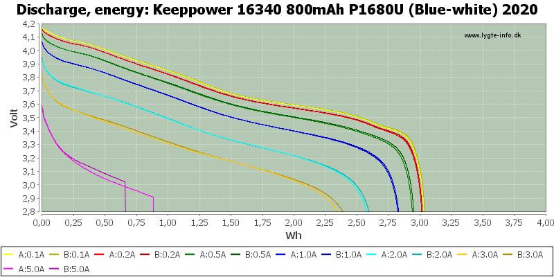 Keeppower%2016340%20800mAh%20P1680U%20(Blue-white)%202020-Energy