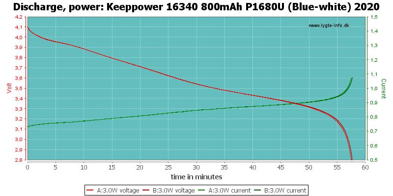 Keeppower%2016340%20800mAh%20P1680U%20(Blue-white)%202020-PowerLoadTime