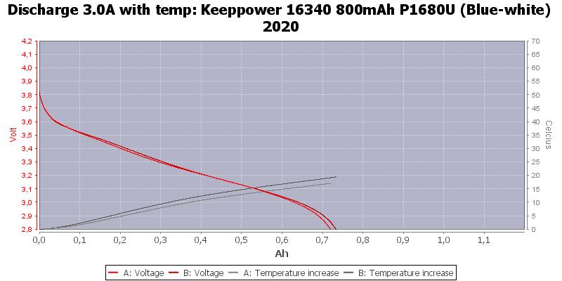 Keeppower%2016340%20800mAh%20P1680U%20(Blue-white)%202020-Temp-3.0