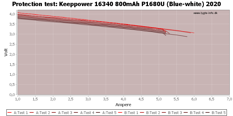 Keeppower%2016340%20800mAh%20P1680U%20(Blue-white)%202020-TripCurrent