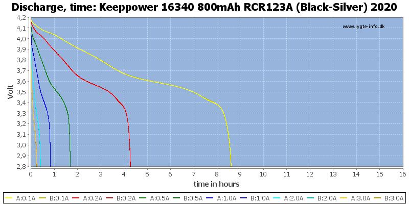 Keeppower%2016340%20800mAh%20RCR123A%20(Black-Silver)%202020-CapacityTimeHours