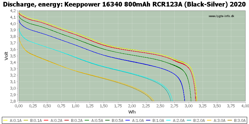 Keeppower%2016340%20800mAh%20RCR123A%20(Black-Silver)%202020-Energy