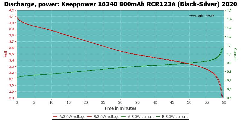 Keeppower%2016340%20800mAh%20RCR123A%20(Black-Silver)%202020-PowerLoadTime