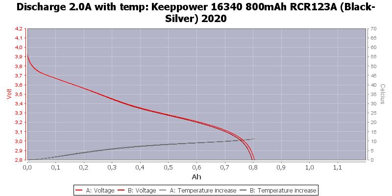 Keeppower%2016340%20800mAh%20RCR123A%20(Black-Silver)%202020-Temp-2.0