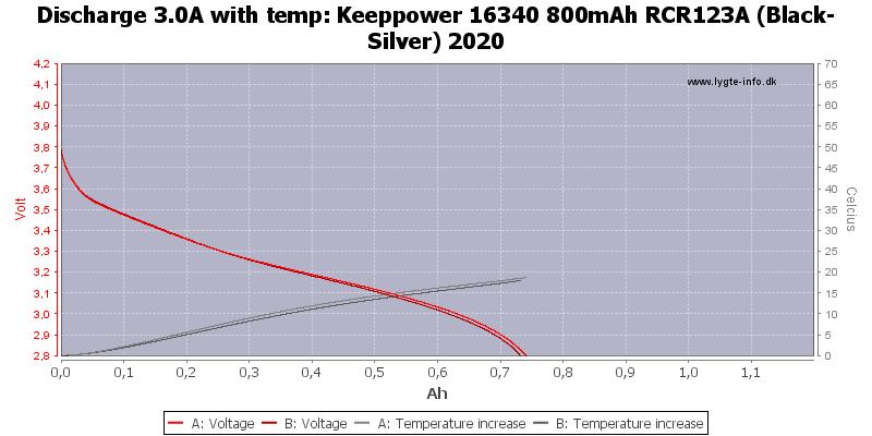 Keeppower%2016340%20800mAh%20RCR123A%20(Black-Silver)%202020-Temp-3.0