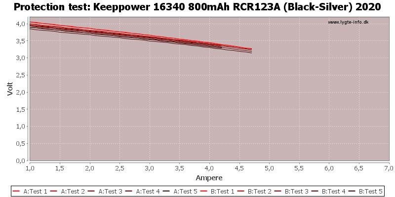 Keeppower%2016340%20800mAh%20RCR123A%20(Black-Silver)%202020-TripCurrent