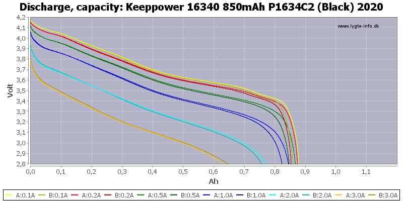 Keeppower%2016340%20850mAh%20P1634C2%20(Black)%202020-Capacity