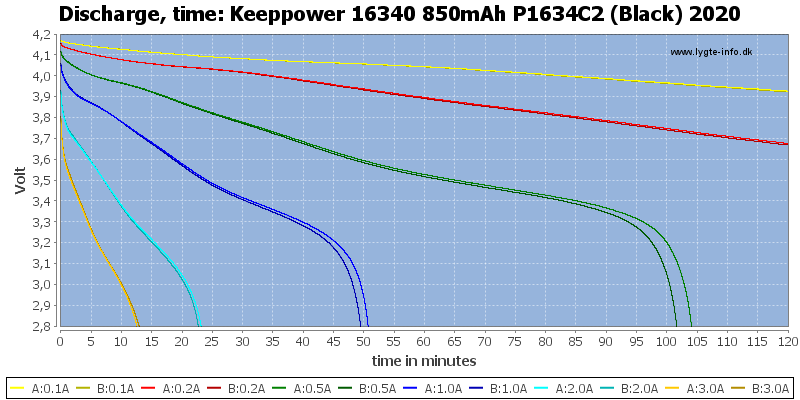 Keeppower%2016340%20850mAh%20P1634C2%20(Black)%202020-CapacityTime