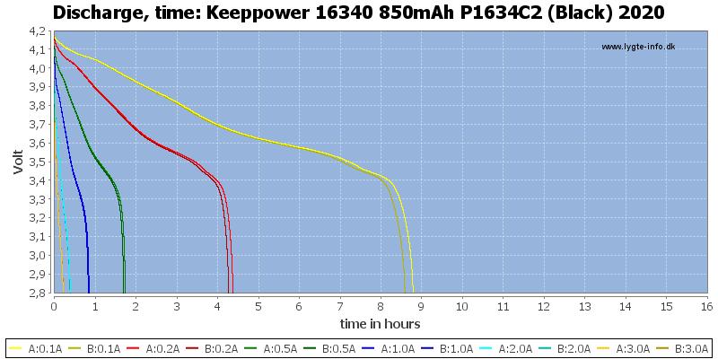 Keeppower%2016340%20850mAh%20P1634C2%20(Black)%202020-CapacityTimeHours