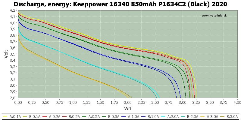 Keeppower%2016340%20850mAh%20P1634C2%20(Black)%202020-Energy