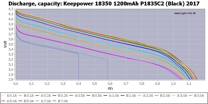Keeppower%2018350%201200mAh%20P1835C2%20(Black)%202017-Capacity