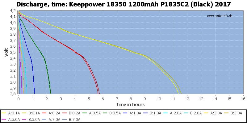 Keeppower%2018350%201200mAh%20P1835C2%20(Black)%202017-CapacityTimeHours